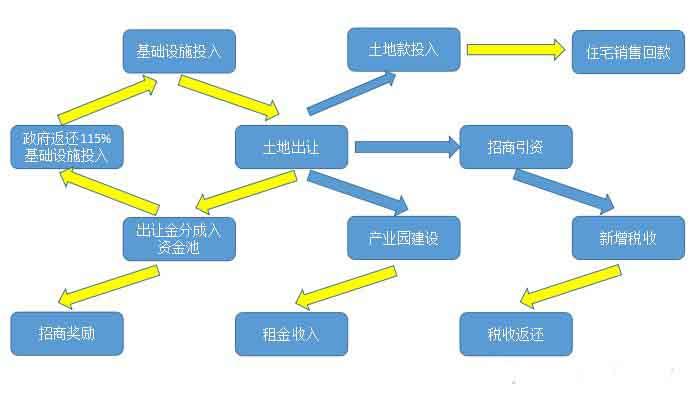 孙轶:产业新城的现金流循环与开发逻辑